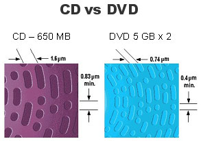Cd-vs-dvd.jpg